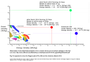 Rangone energy  comparison plot (A. Fletcher) showing E-Cat  energy realm