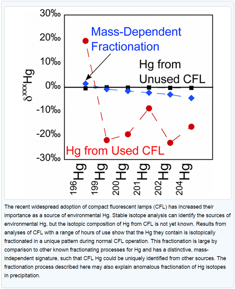 CFL_mercury_isotope_shifts1