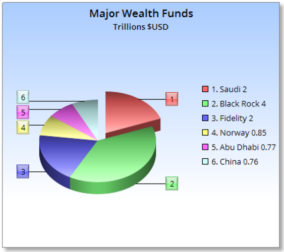 Leading world sovereign wealth funds - in trillions of US dollars ...