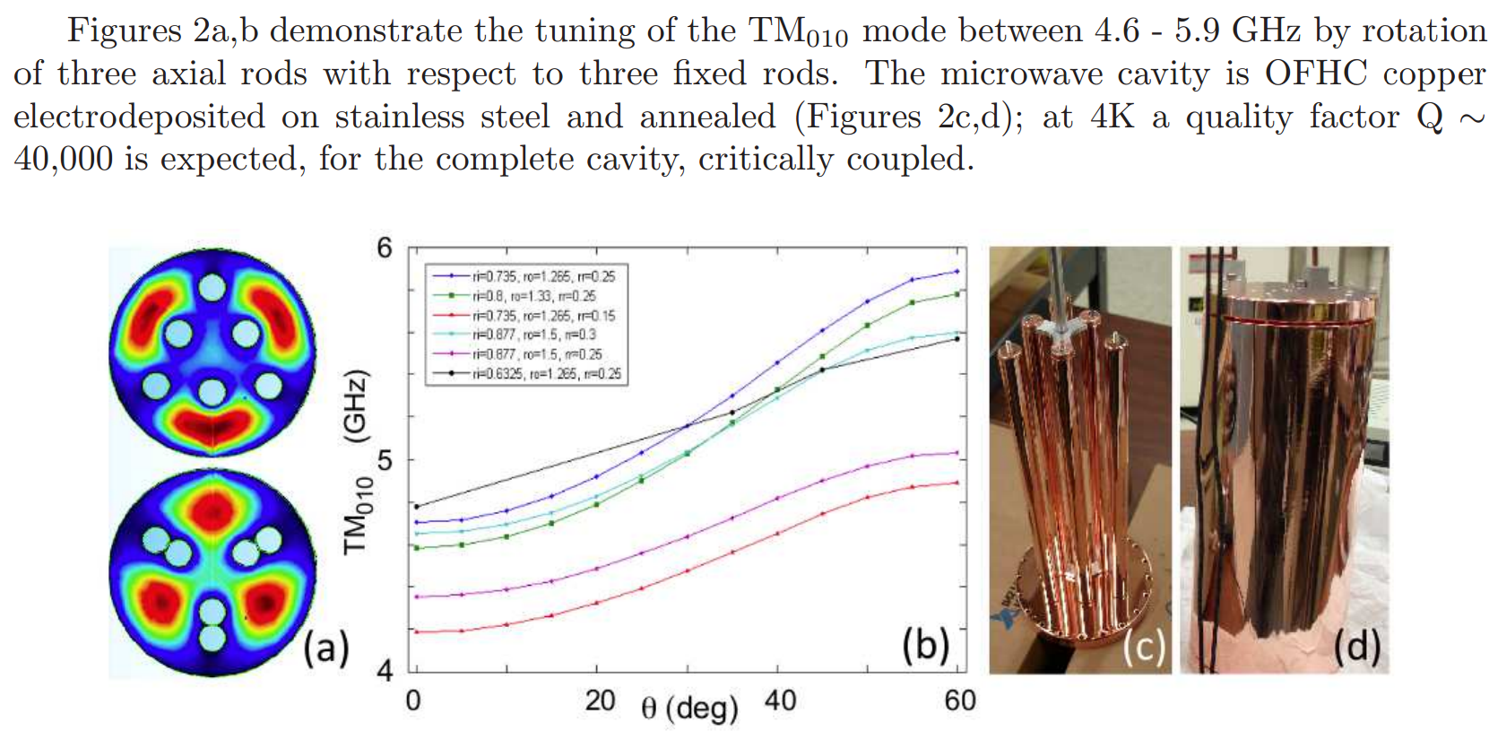 Spectacular Q of 40,000 achieved in microwave frustum at Yale